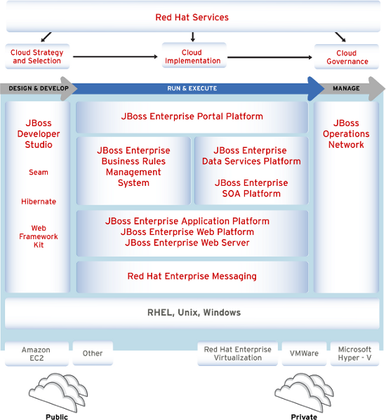 JBoss Architecture